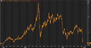 Los precios de futuros intermedios en el oeste de Texas alcanzaron su punto más bajo desde 1997 al comienzo de la sesión.