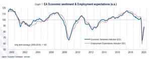 El sentimiento europeo entre empresas y consumidores ha aumentado después de lo peor de la pandemia.