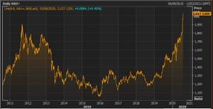 El precio del oro en la última década.