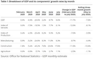 PIB del Reino Unido en julio