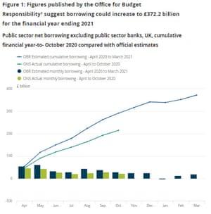 Finanzas públicas del Reino Unido, hasta octubre de 2020