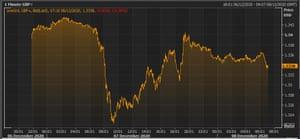 La libra frente al dólar estadounidense esta semana