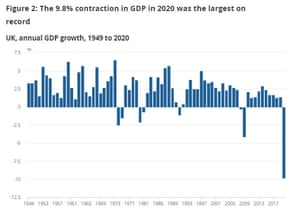 PIB del Reino Unido