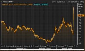 La lira turca frente al dólar estadounidense este año
