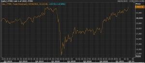 El FTSE 250 alcanzó un nuevo récord el miércoles.