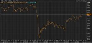 Un gráfico que muestra el FTSE 100 en su nivel más alto desde finales de febrero de 2020.