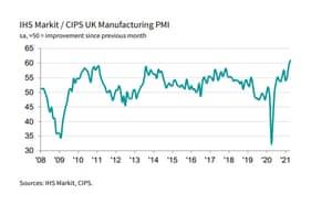 PMI manufacturero del Reino Unido, para abril de 2021