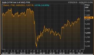 L'indice FTSE 100 sur les deux dernières années