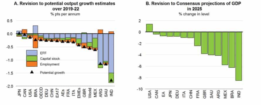 Pronósticos de la OCDE para pérdidas de producción a mediano plazo debido al Covid-19