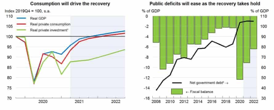 Previsiones de la OCDE para la economía del Reino Unido