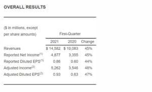 Resultados financieros de Pfizer, primer trimestre de 2021