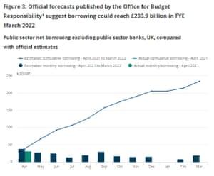 Bonos del gobierno del Reino Unido, 2021-2022