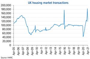 Transacciones de precios inmobiliarios a nivel nacional