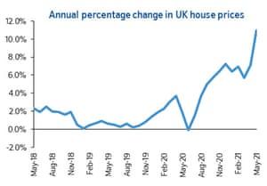 Índice de precios de la vivienda del Reino Unido
