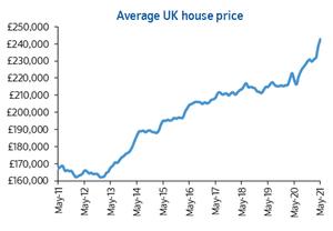 Índice nacional de precios de la vivienda del Reino Unido