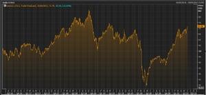 El precio del crudo Brent en los últimos cinco años